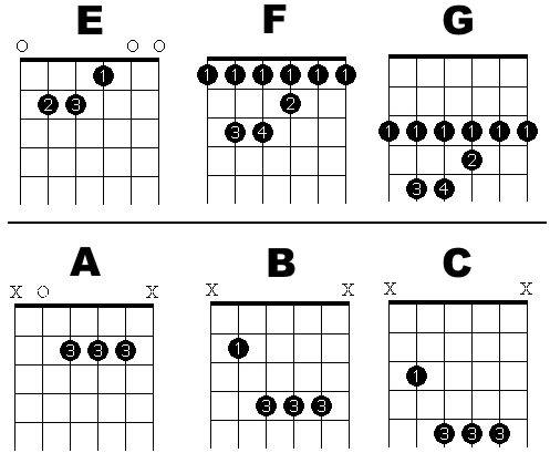 picture relating to Printable Guitar Chords Chart With Finger Numbers named SA Rock Journal On-line